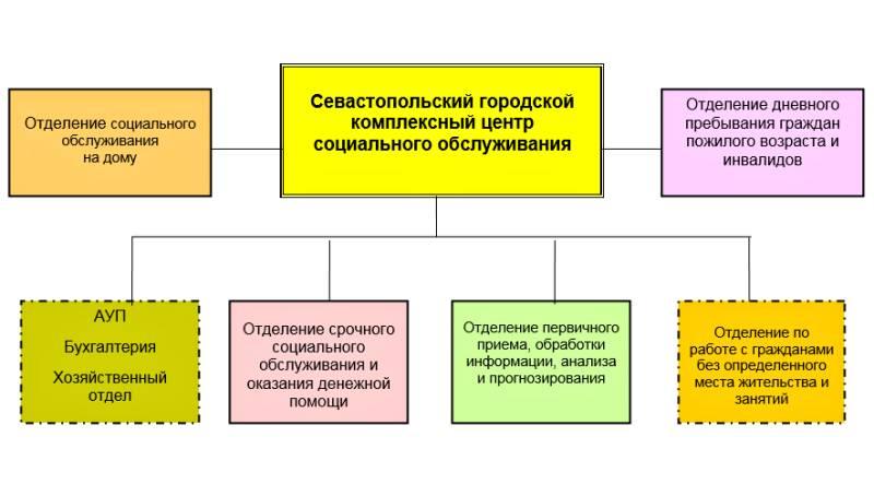 Структурная схема гку севцсо